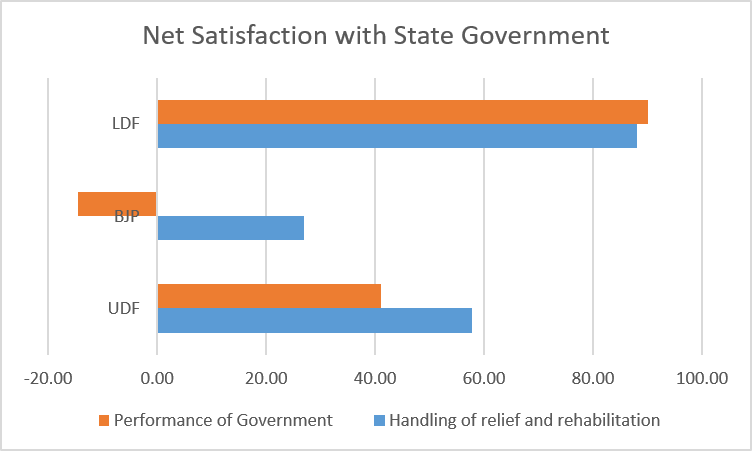 A bar graph showing the names of various parties on the Y axis, and the satisfaction index on the X axis. There are two bars for each party, one for the government's performance, and the other for handling of relief and rehabilitation.