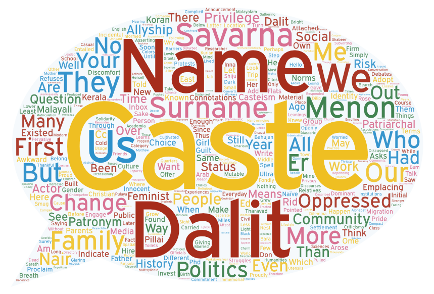 A world cloud of the terms used in the article, in the shape of a speech bubble.